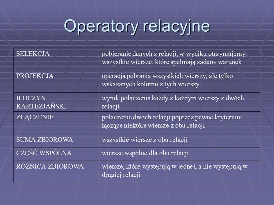 Operatory relacyjne SELEKCJApobieranie danych z relacji, w wyniku otrzymujemy wszystkie wiersze, które spełniają zadany warunek PROJEKCJAoperacja pobr