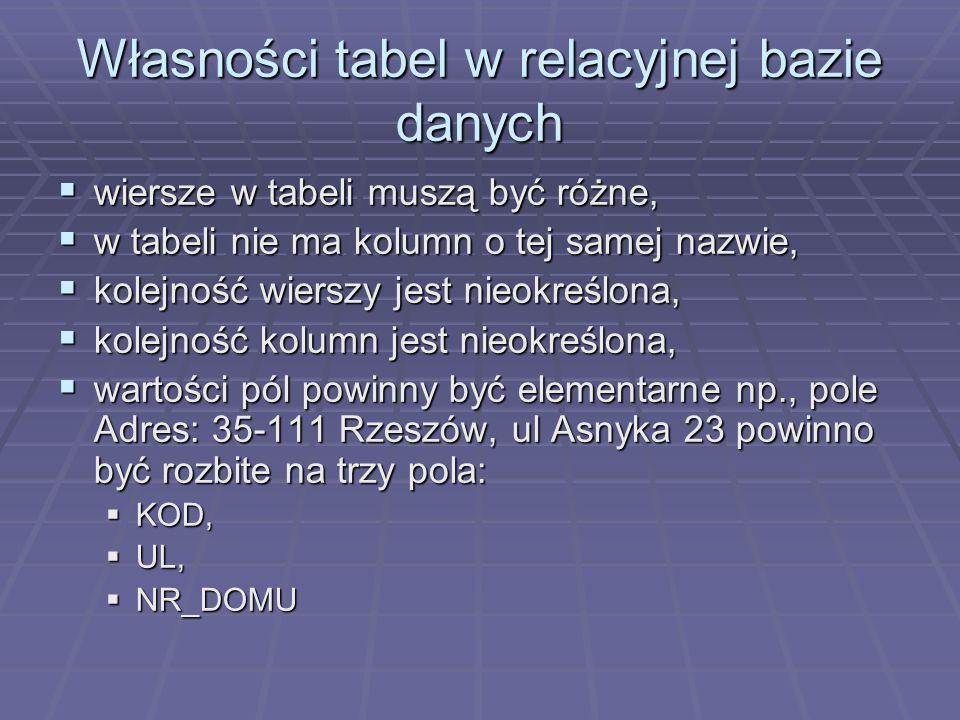 Własności tabel w relacyjnej bazie danych wiersze w tabeli muszą być różne, wiersze w tabeli muszą być różne, w tabeli nie ma kolumn o tej samej nazwi