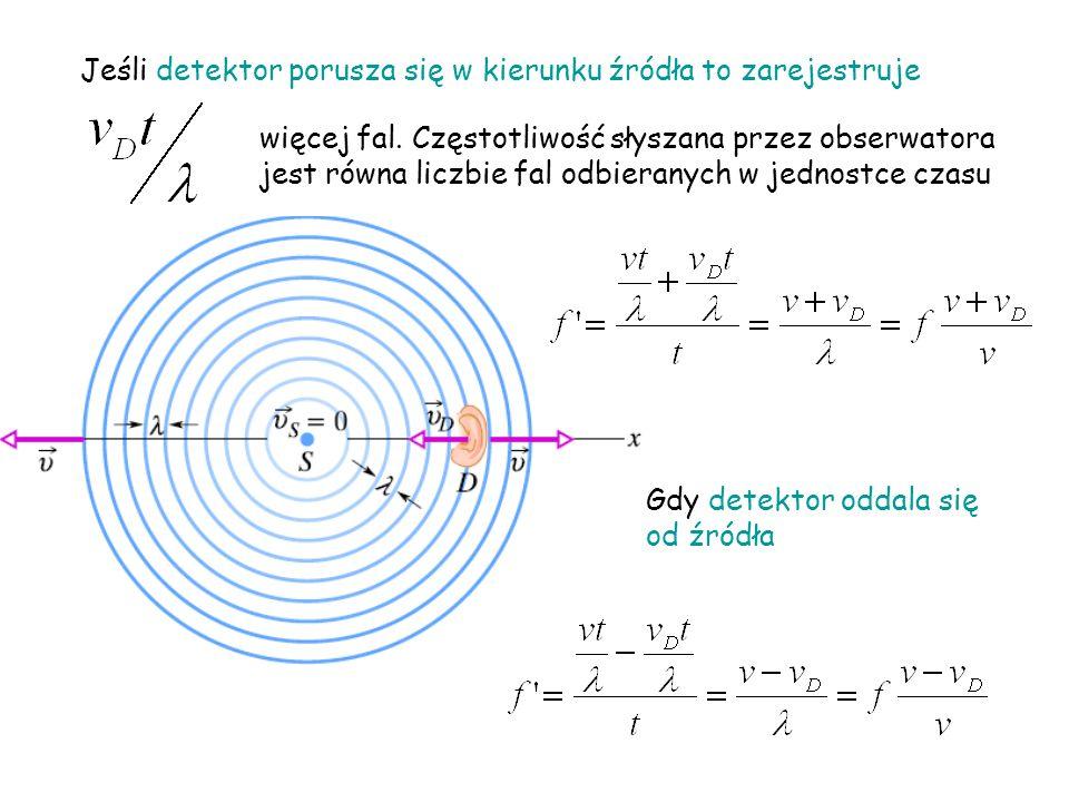 Jeśli detektor porusza się w kierunku źródła to zarejestruje więcej fal. Częstotliwość słyszana przez obserwatora jest równa liczbie fal odbieranych w