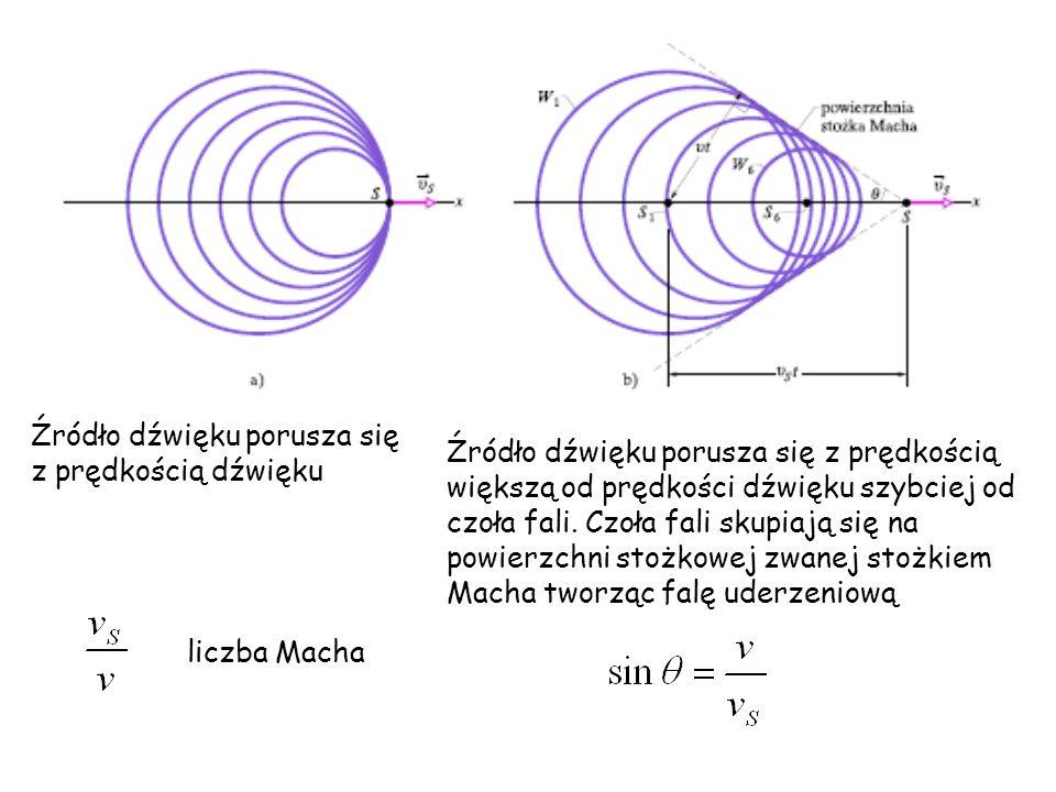Źródło dźwięku porusza się z prędkością dźwięku Źródło dźwięku porusza się z prędkością większą od prędkości dźwięku szybciej od czoła fali. Czoła fal