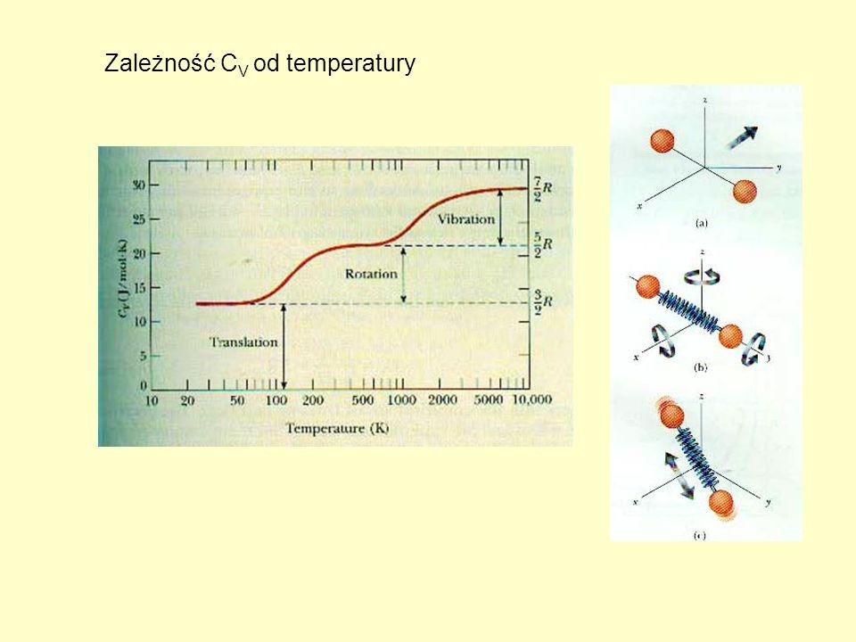Zależność C V od temperatury