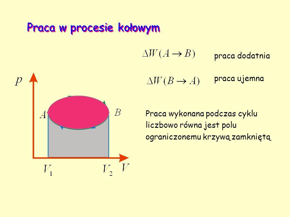 Praca w procesie kołowym praca dodatnia praca ujemna Praca wykonana podczas cyklu liczbowo równa jest polu ograniczonemu krzywą zamkniętą