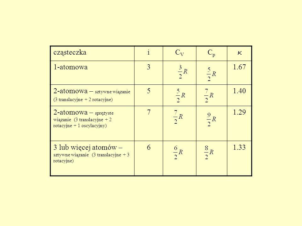 cząsteczkaiCVCV CpCp 1-atomowa31.67 2-atomowa – sztywne wiązanie (3 translacyjne + 2 rotacyjne) 51.40 2-atomowa – sprężyste wiązanie (3 translacyjne +