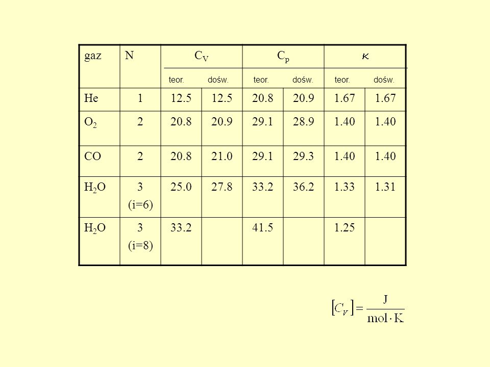 gazNCVCV CpCp He112.5 20.820.91.67 O2O2 220.820.929.128.91.40 CO220.821.029.129.31.40 H2OH2O3 (i=6) 25.027.833.236.21.331.31 H2OH2O3 (i=8) 33.241.51.2