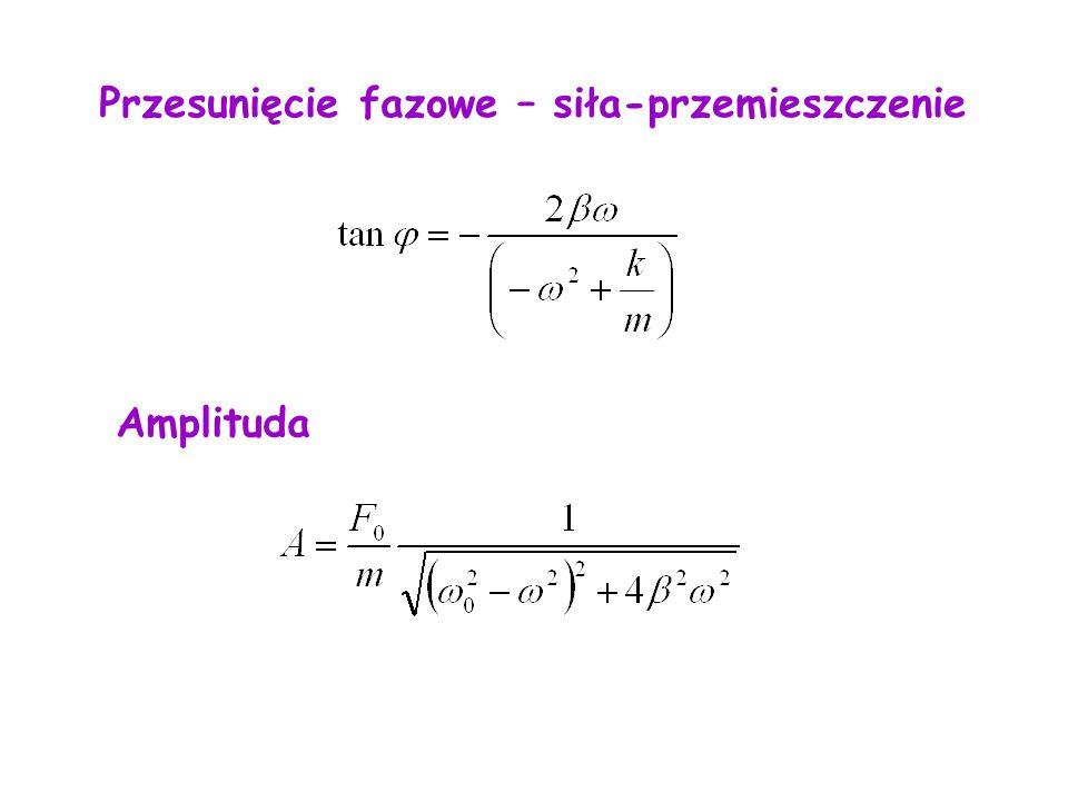 Przesunięcie fazowe – siła-przemieszczenie Amplituda