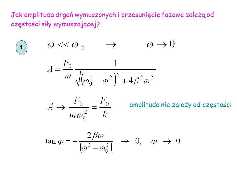 1. Jak amplituda drgań wymuszonych i przesunięcie fazowe zależą od częstości siły wymuszającej? amplituda nie zależy od częstości