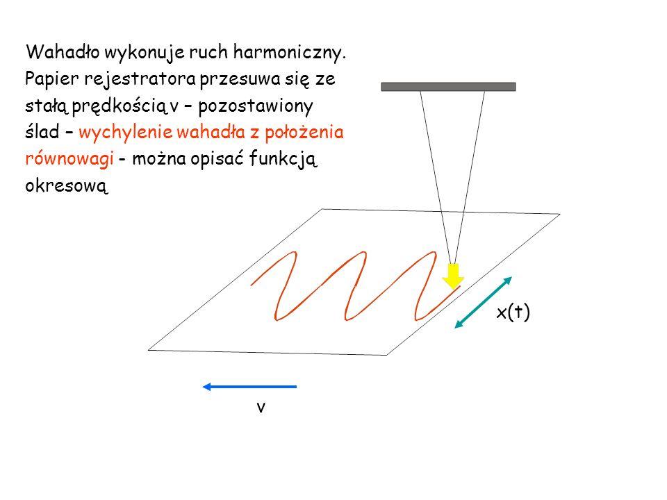 Wahadło wykonuje ruch harmoniczny. Papier rejestratora przesuwa się ze stałą prędkością v – pozostawiony ślad – wychylenie wahadła z położenia równowa