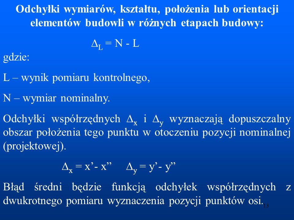 14 x, y - współrzędne przyjęte do tyczenia x, y - współrzędne uzyskane z inwentaryzacji.