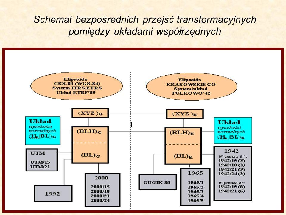 Wzajemne położenie układów kartezjańskich związanych z elipsoidami: GRS-80 i Krasowskiego
