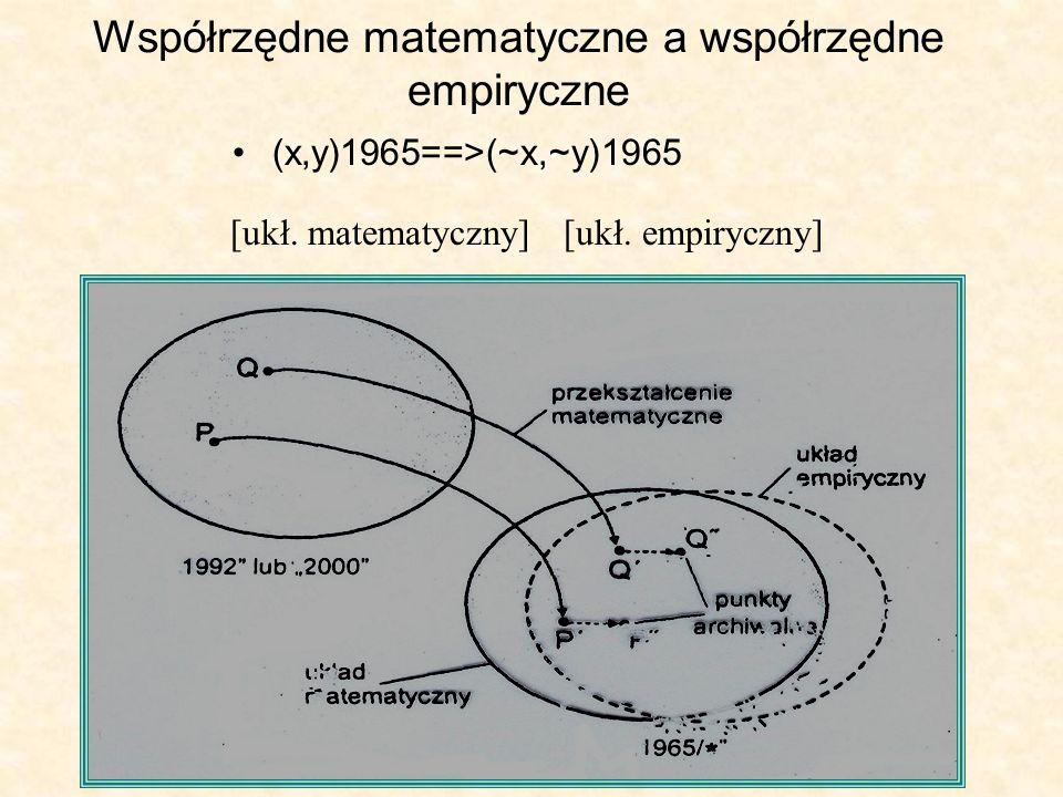 Współrzędne matematyczne a współrzędne empiryczne (x,y)1965==>(~x,~y)1965 [ukł. matematyczny] [ukł. empiryczny]