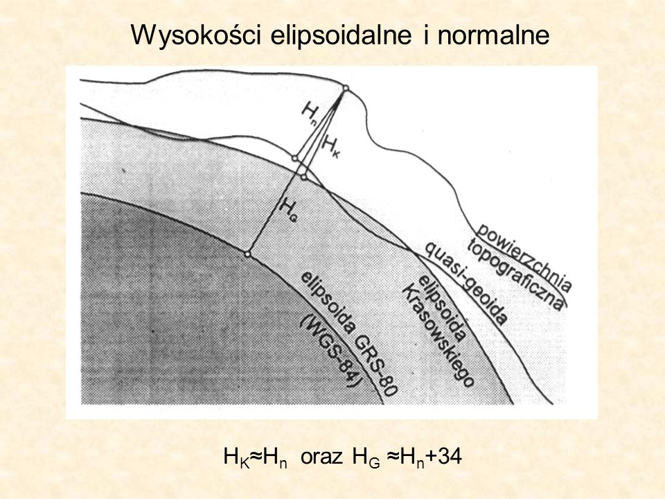 Wysokości elipsoidalne i normalne H K H n oraz H G H n +34