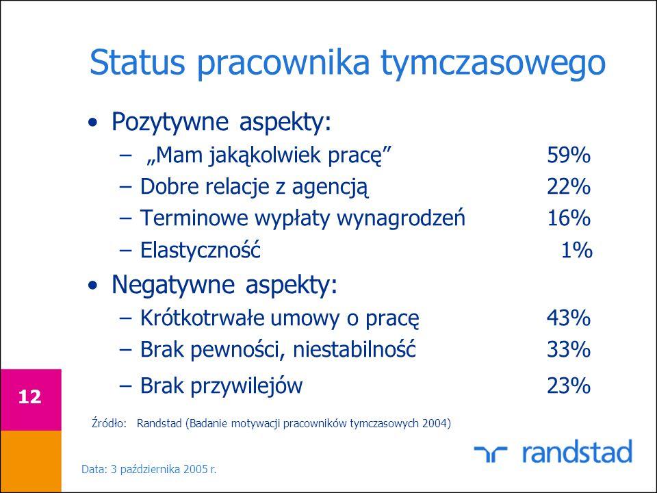 Data: 3 października 2005 r. 12 Status pracownika tymczasowego Źródło: Randstad (Badanie motywacji pracowników tymczasowych 2004) Pozytywne aspekty: –