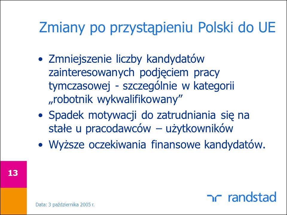 Data: 3 października 2005 r. 13 Zmiany po przystąpieniu Polski do UE Zmniejszenie liczby kandydatów zainteresowanych podjęciem pracy tymczasowej - szc
