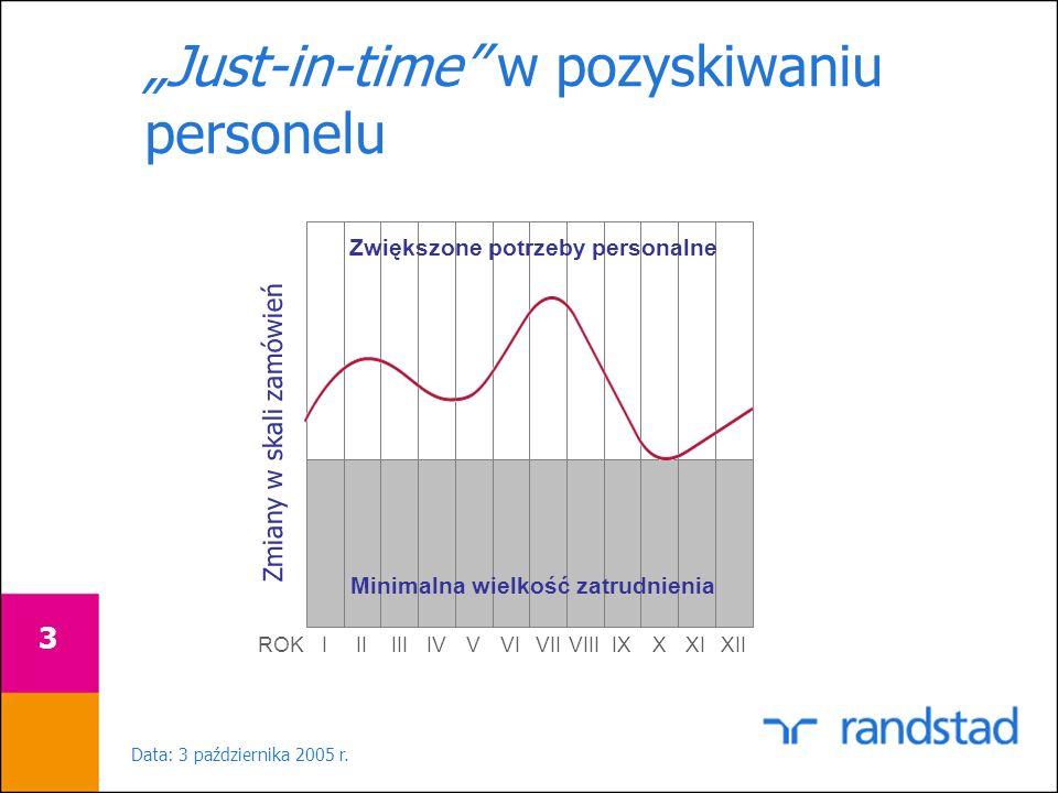 Data: 3 października 2005 r. 3 Just-in-time w pozyskiwaniu personelu Zwiększone potrzeby personalne Minimalna wielkość zatrudnienia XI ROK XIIXIXVIIIV