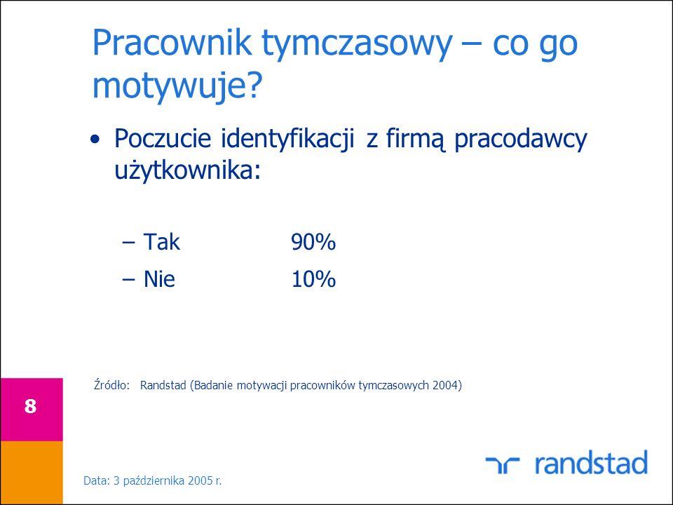 Data: 3 października 2005 r. 8 Pracownik tymczasowy – co go motywuje? Poczucie identyfikacji z firmą pracodawcy użytkownika: –Tak90% –Nie10% Źródło: R