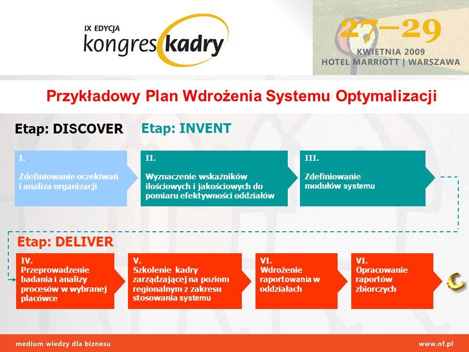I. Zdefiniowanie oczekiwań i analiza organizacji III. Zdefiniowanie modułów systemu II. Wyznaczenie wskaźników ilościowych i jakościowych do pomiaru e