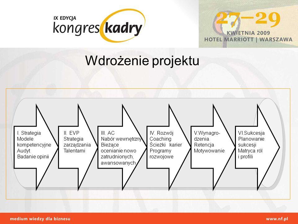 Wdrożenie projektu I.Strategia Modele kompetencyjne Audyt Badanie opinii II.