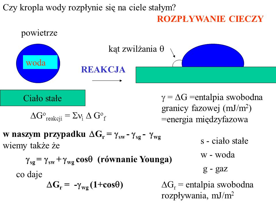 ROZPŁYWANIE CIECZY Ciało stałe w naszym przypadku G r = sw - sg - wg powietrze sg = sw + wg cos (równanie Younga) G r = - wg (1+cos ) = G =entalpia sw