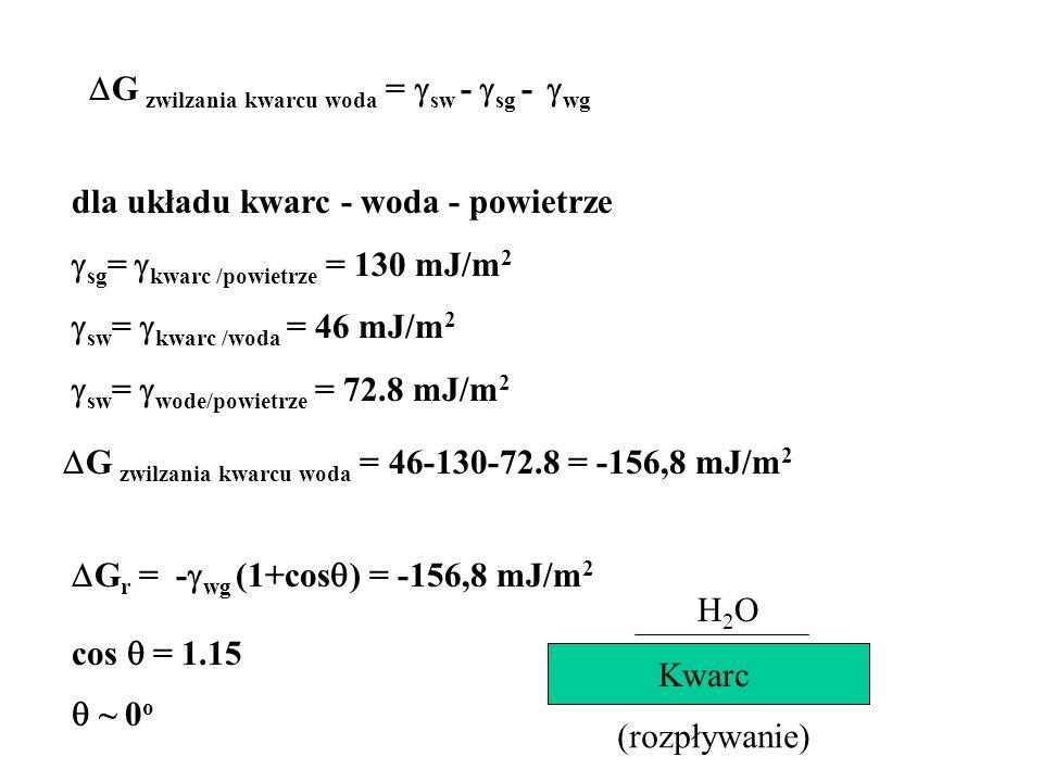 G zwilzania kwarcu woda = sw - sg - wg G r = - wg (1+cos ) = -156,8 mJ/m 2 dla układu kwarc - woda - powietrze sg = kwarc /powietrze = 130 mJ/m 2 sw =
