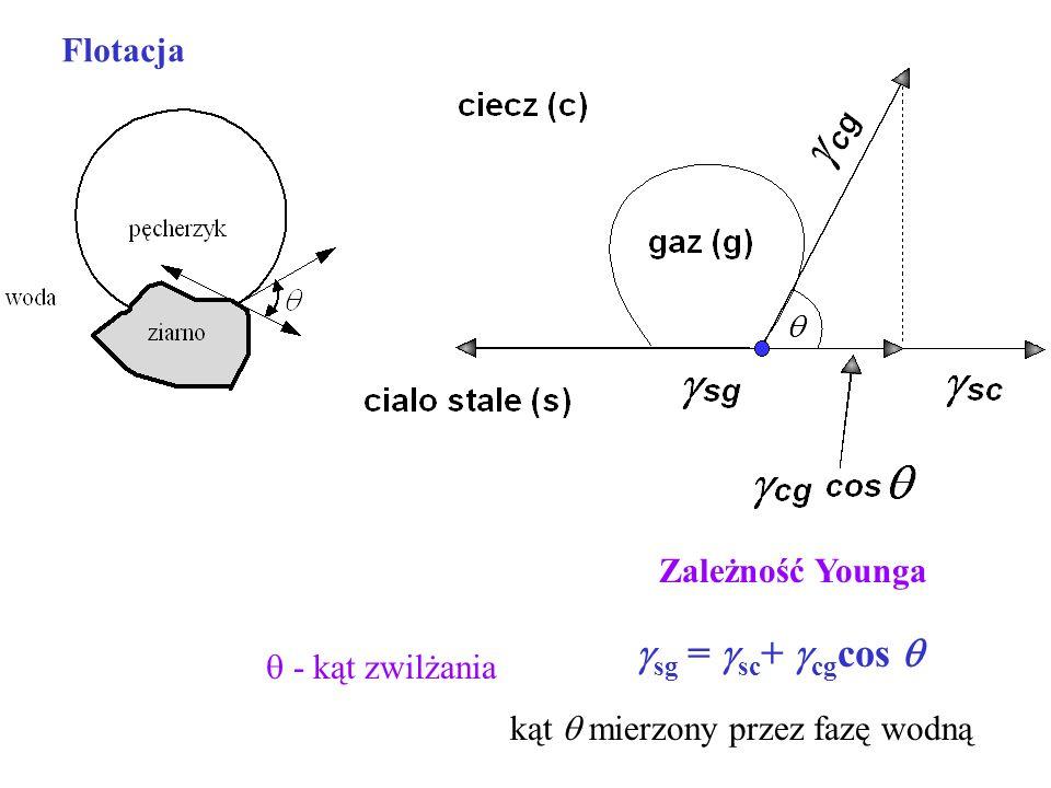 - kąt zwilżania Zależność Younga sg = sc + cg cos kąt mierzony przez fazę wodną Flotacja