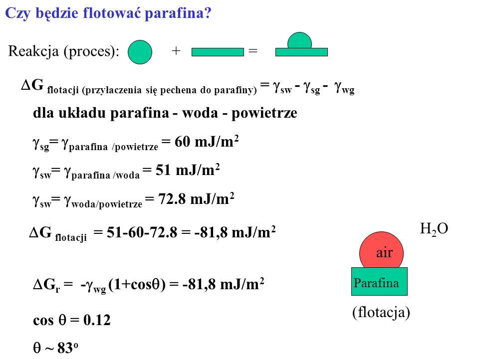 Czy będzie flotować parafina? G flotacji (przyłaczenia się pechena do parafiny) = sw - sg - wg G r = - wg (1+cos ) = -81,8 mJ/m 2 dla układu parafina