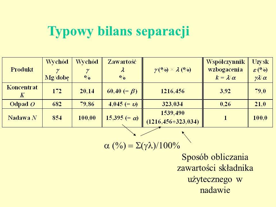 Typowy bilans separacji Sposób obliczania zawartości składnika użytecznego w nadawie (%) ( )/100%