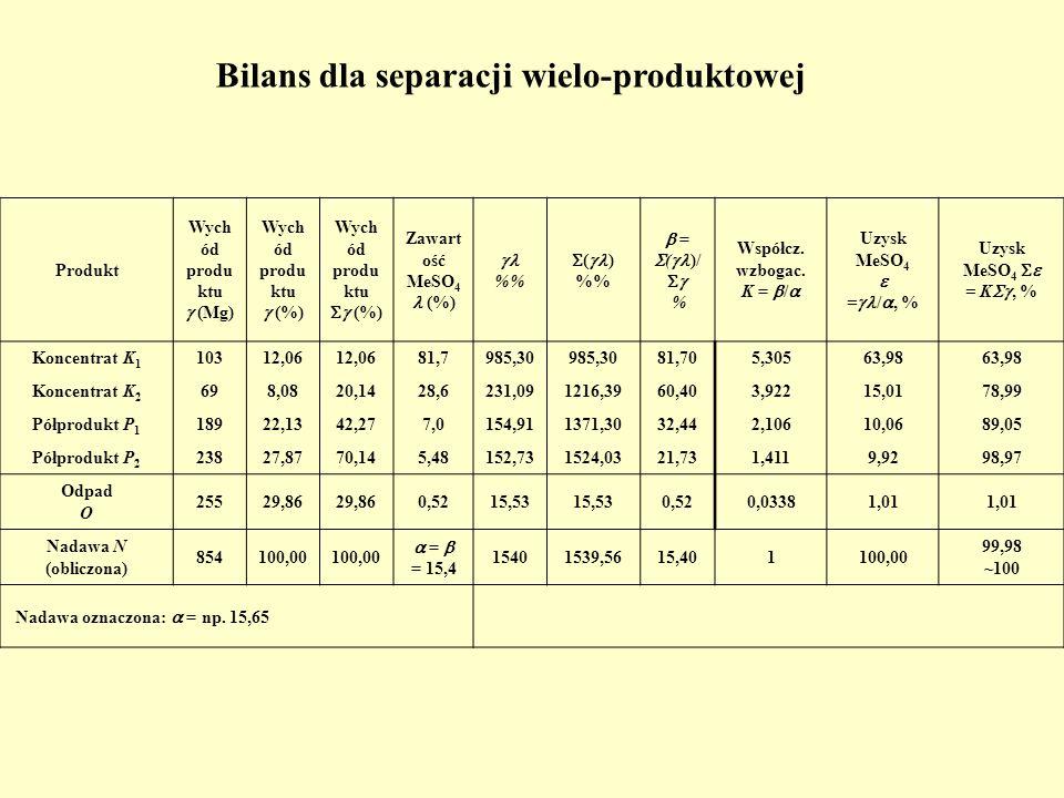 Produkt Wych ód produ ktu (Mg) Wych ód produ ktu (%) Wych ód produ ktu (%) Zawart ość MeSO 4 (%) % ( ) % = ( )/ % Współcz. wzbogac. K = / Uzysk MeSO 4