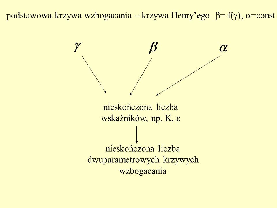 nieskończona liczba wskaźników, np. K, nieskończona liczba dwuparametrowych krzywych wzbogacania podstawowa krzywa wzbogacania – krzywa Henryego = f(