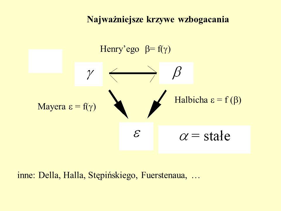 Najważniejsze krzywe wzbogacania Henryego = f( ) Halbicha = f ( ) Mayera = f( ) inne: Della, Halla, Stępińskiego, Fuerstenaua, …