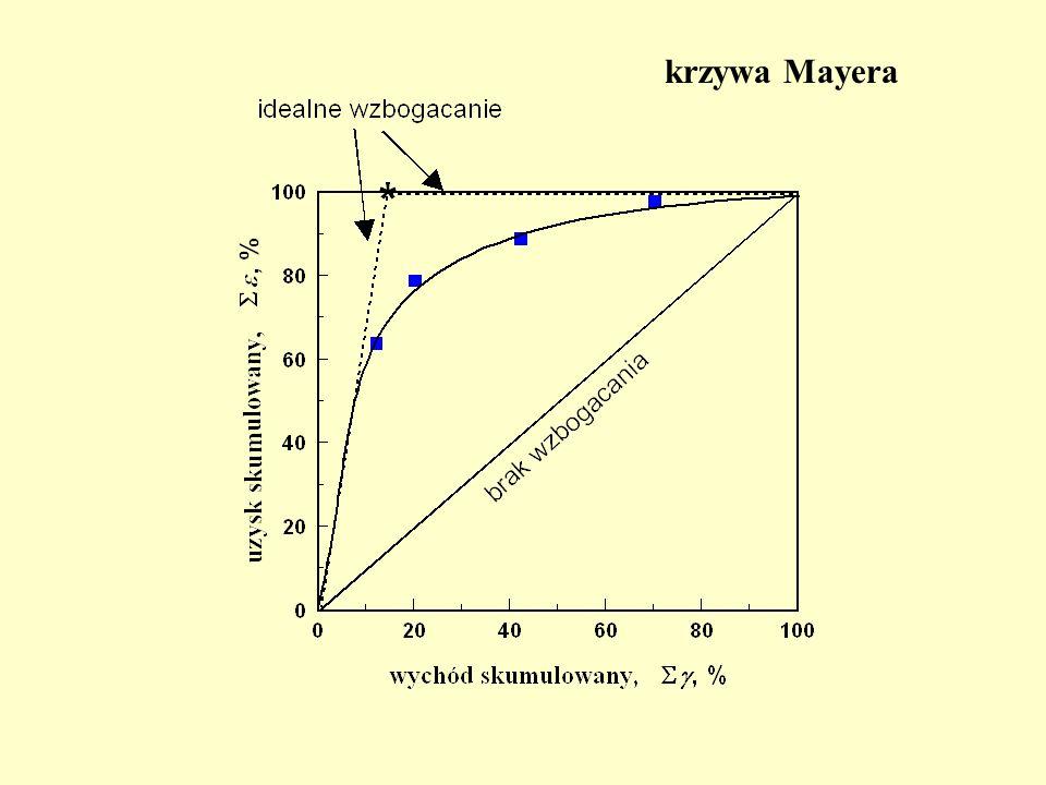 krzywa Mayera