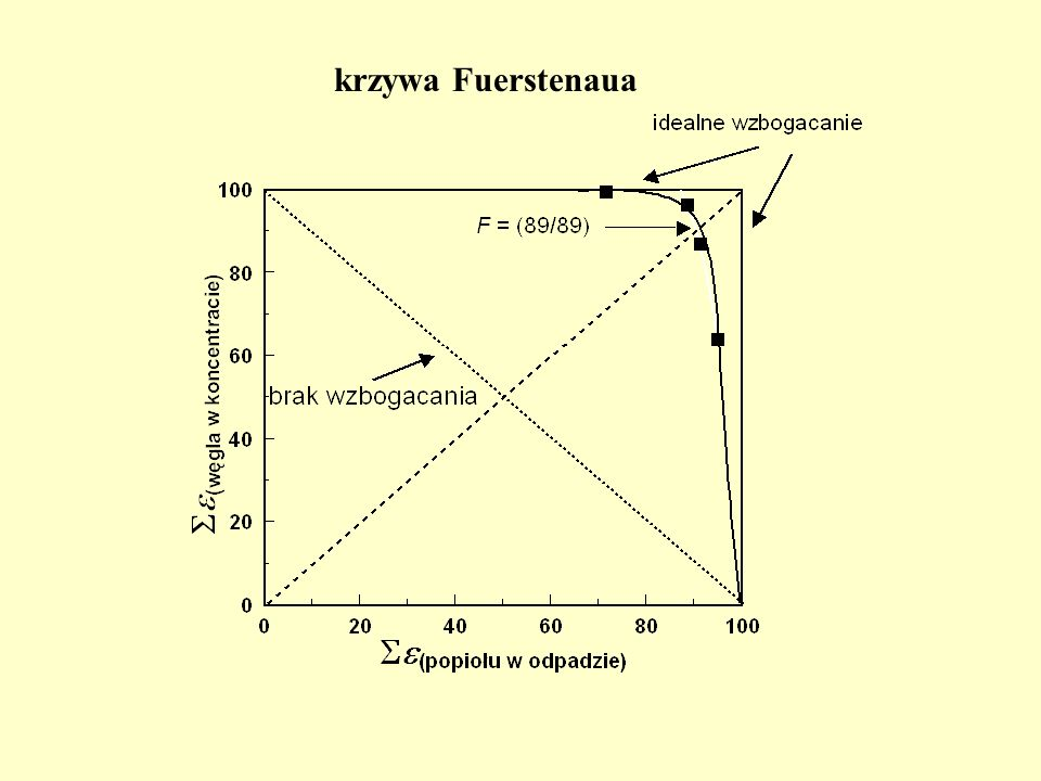 krzywa Fuerstenaua