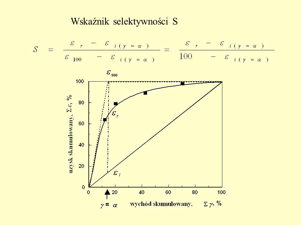 Wskaźnik selektywności S