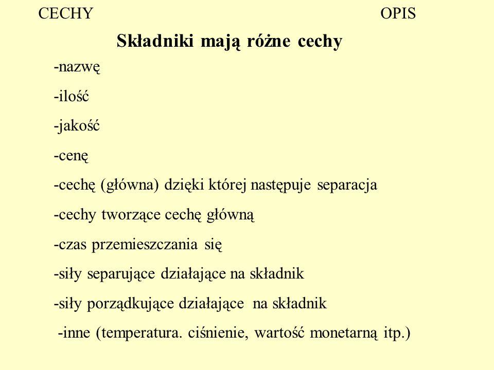 Składniki mają różne cechy -nazwę -ilość -jakość -cenę -cechę (główna) dzięki której następuje separacja -cechy tworzące cechę główną -czas przemieszc