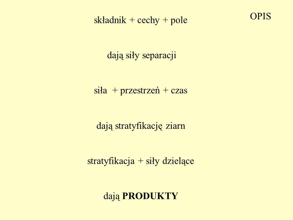 składnik + cechy + pole dają siły separacji siła + przestrzeń + czas dają stratyfikację ziarn stratyfikacja + siły dzielące dają PRODUKTY OPIS
