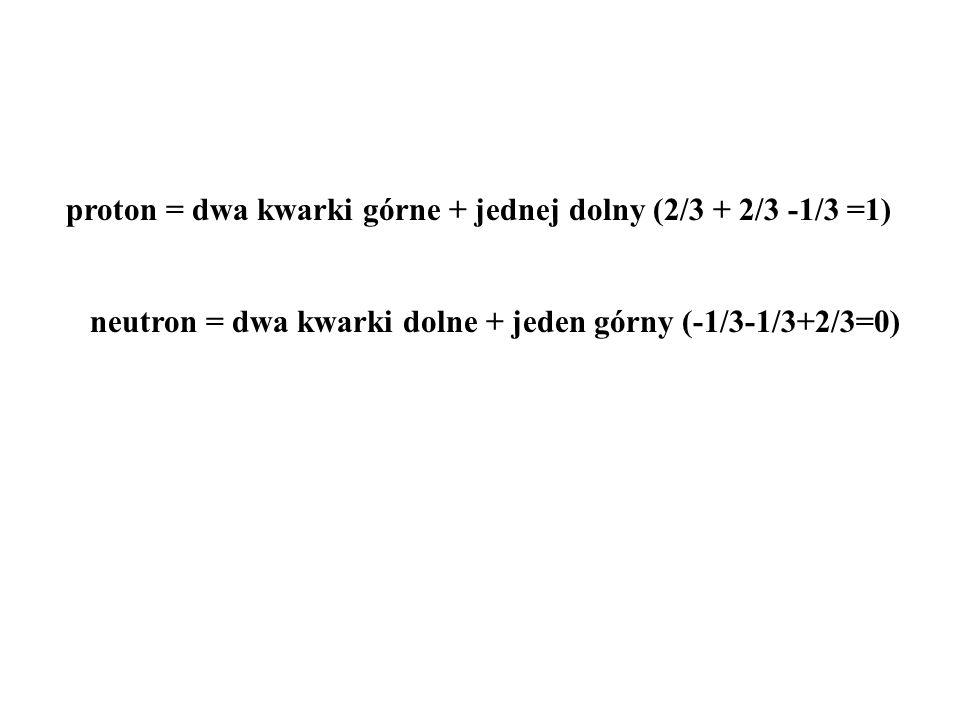 proton = dwa kwarki górne + jednej dolny (2/3 + 2/3 -1/3 =1) neutron = dwa kwarki dolne + jeden górny (-1/3-1/3+2/3=0)