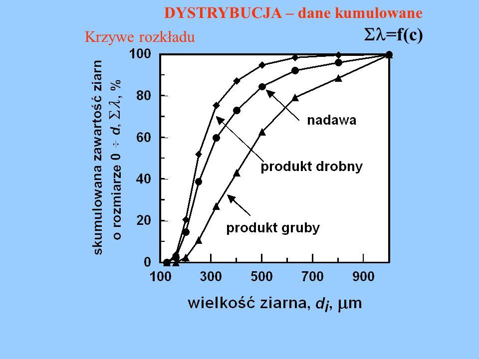 Krzywe rozkładu =f(c) DYSTRYBUCJA – dane kumulowane