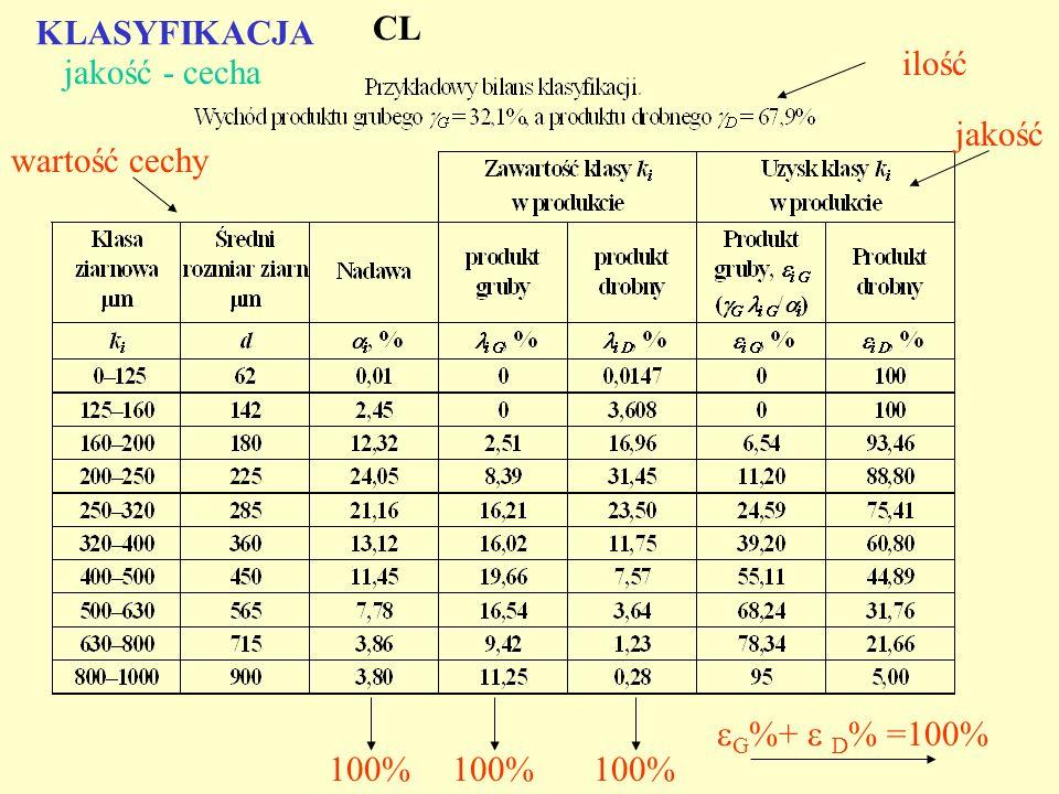 ilość wartość cechy jakość 100% G %+ D % =100% KLASYFIKACJA jakość - cecha CL