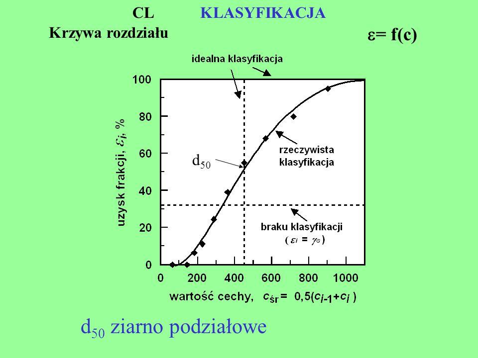 Krzywa rozdziału = f(c) KLASYFIKACJA d 50 d 50 ziarno podziałowe CL
