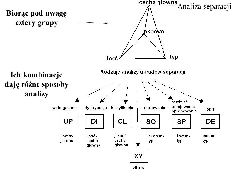d 50 O = ostrość klasyfikacji = c =zwykle 75% /c = zwykle 25% E p =rozproszenie prawdopodobne = c =zwykle 75% - c = zwykle 25% /2 N = nachylenie krzywej rozdziału Cechy charakterystyczne krzywej rozdziału: oraz E p lub O, lub inne = f(c) KLASYFIKACJA d 50 ziarno podziałowe CL