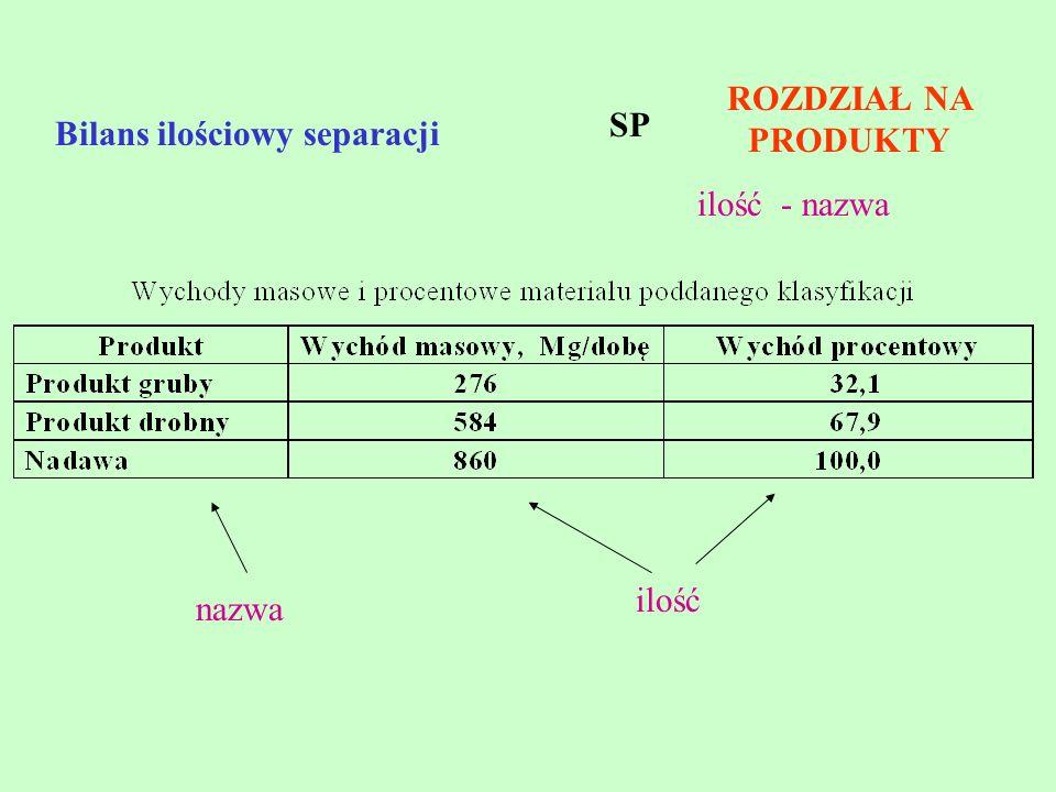 Bilans ilościowy separacji ROZDZIAŁ NA PRODUKTY ilość nazwa ilość - nazwa SP
