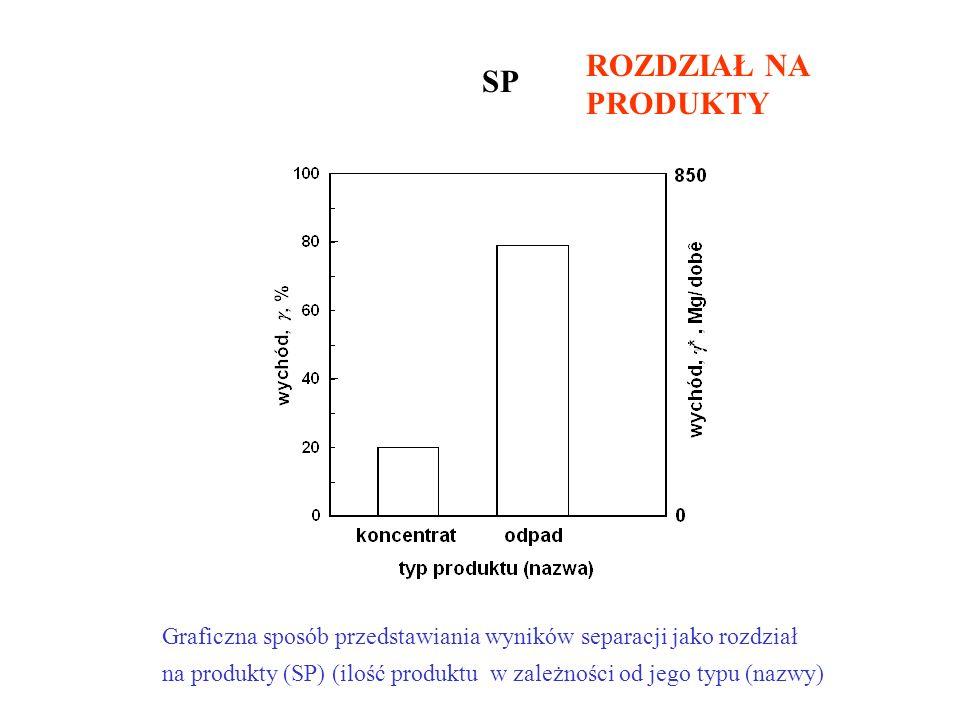 Graficzna sposób przedstawiania wyników separacji jako rozdział na produkty (SP) (ilość produktu w zależności od jego typu (nazwy) ROZDZIAŁ NA PRODUKT
