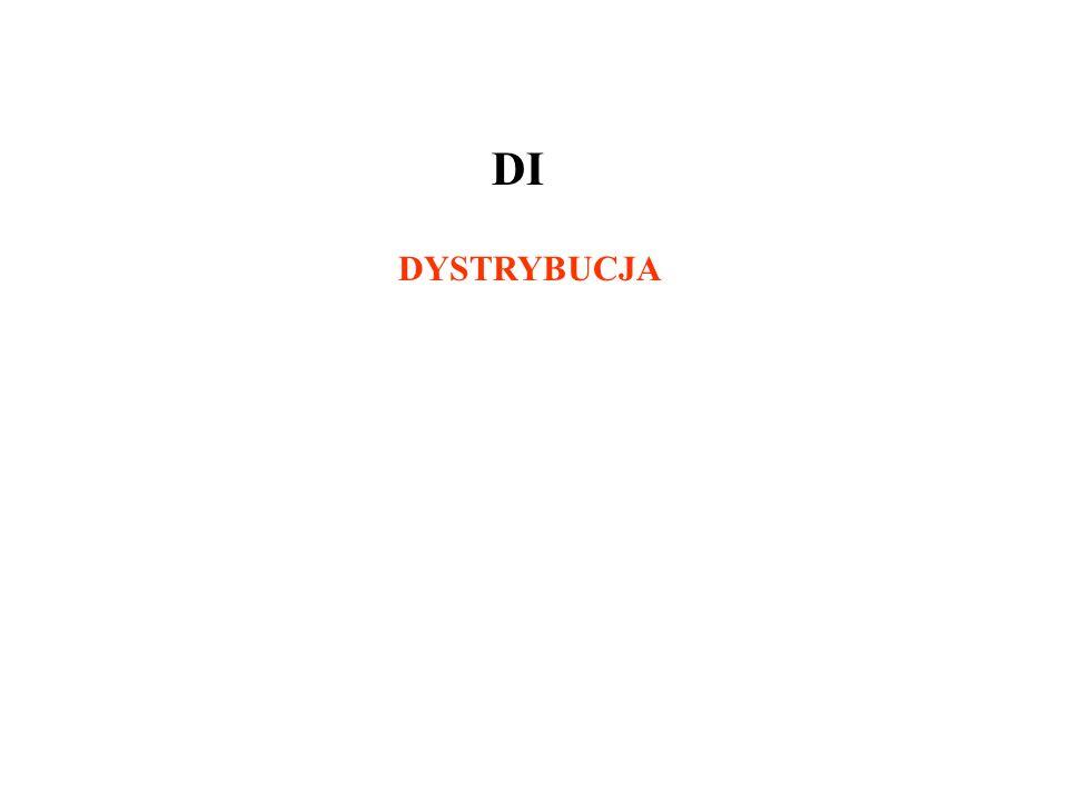 Krzywe rozkładu -nachylenie linii przerywanej miarą separacji =f(c) DYSTRYBUCJA