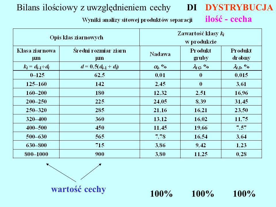 Krzywe rozkładu - separacja idealna =f(c) DYSTRYBUCJA