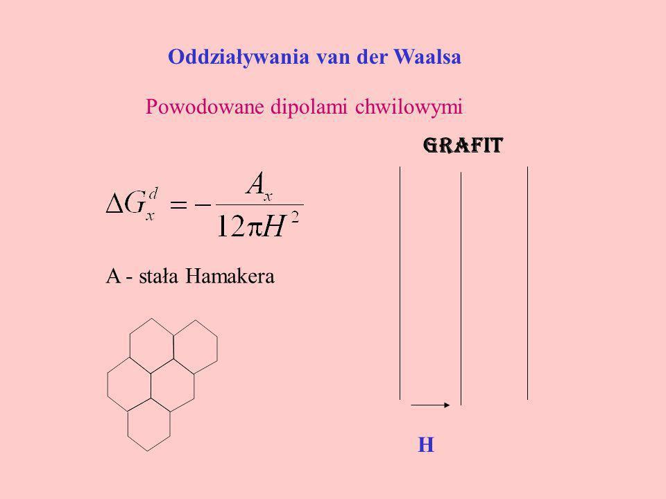 Oddziaływania van der Waalsa Powodowane dipolami chwilowymi H grafit A - stała Hamakera