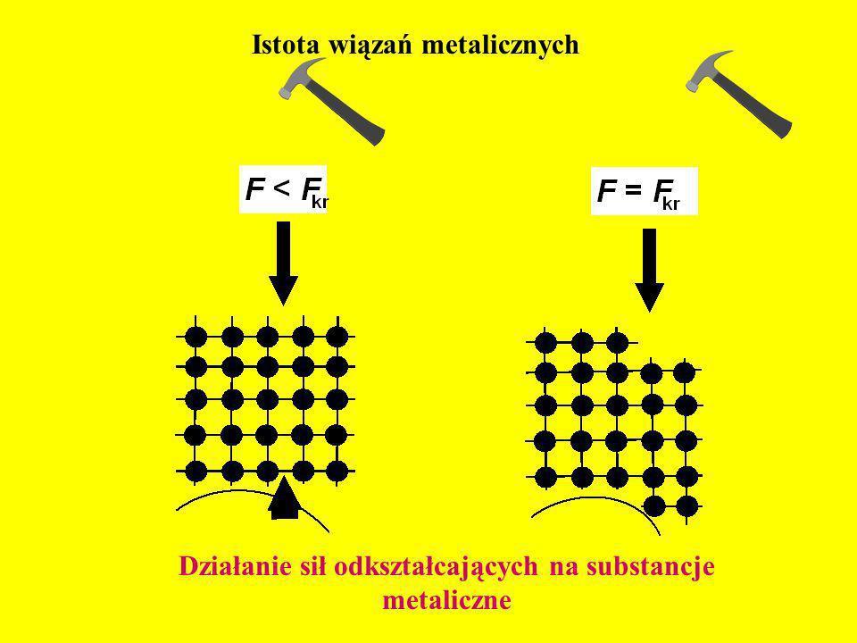 Istota wiązań metalicznych Działanie sił odkształcających na substancje metaliczne