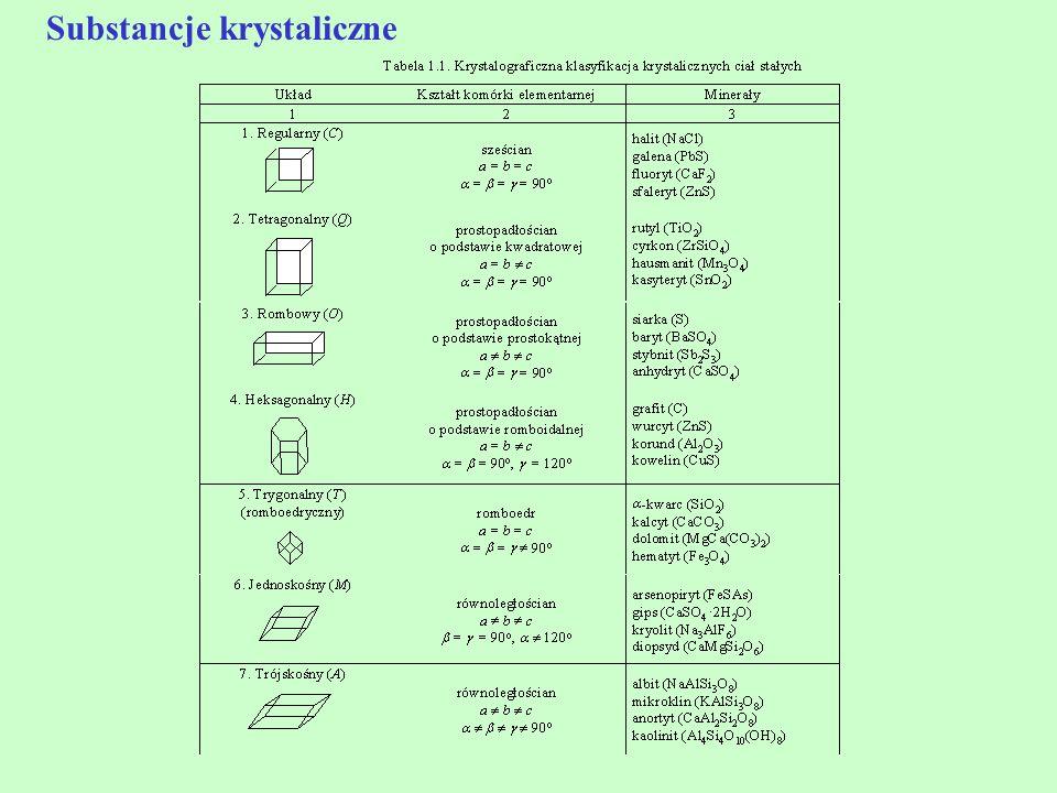 Układy fazowe dwuskładnikowe Bez mieszania w fazie stałej Ograniczone mieszania w fazie stałej