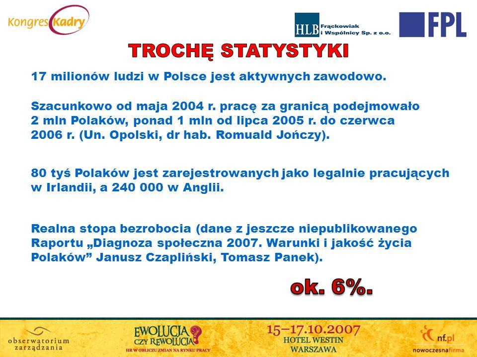 17 milionów ludzi w Polsce jest aktywnych zawodowo. Szacunkowo od maja 2004 r. pracę za granicą podejmowało 2 mln Polaków, ponad 1 mln od lipca 2005 r