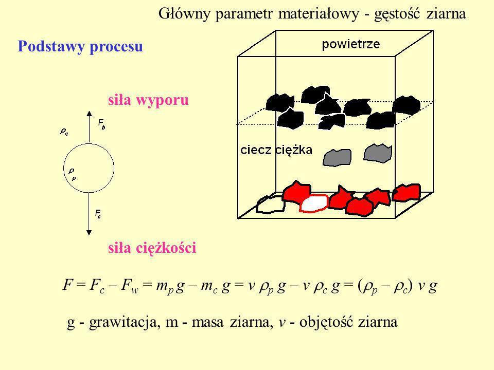 Podstawy procesu F = F c – F w = m p g – m c g = v p g – v c g = ( p – c ) v g siła ciężkości siła wyporu g - grawitacja, m - masa ziarna, v - objętoś