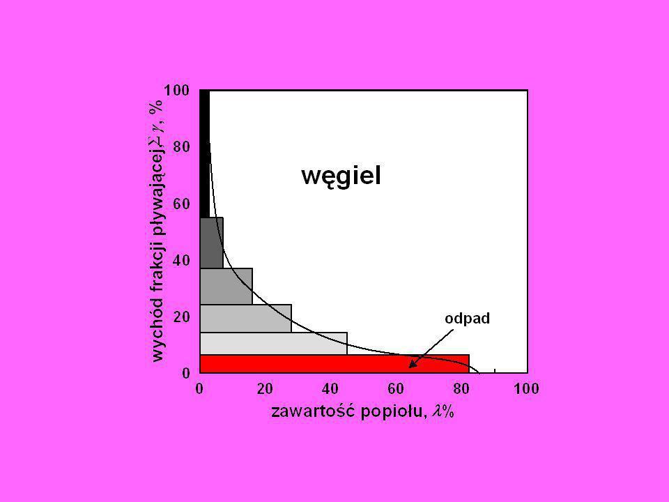 Separacja grawitacyjna w cieczach magnetycznych - rzeczywista gęstość cieczy magnetycznej wynosi ok.