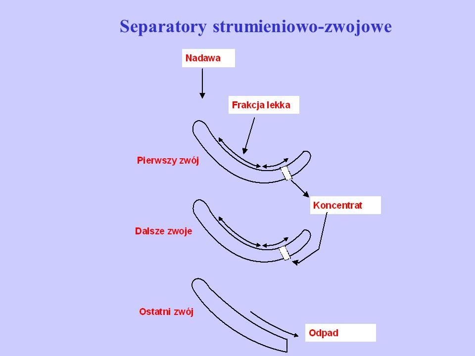 Separatory strumieniowo-zwojowe